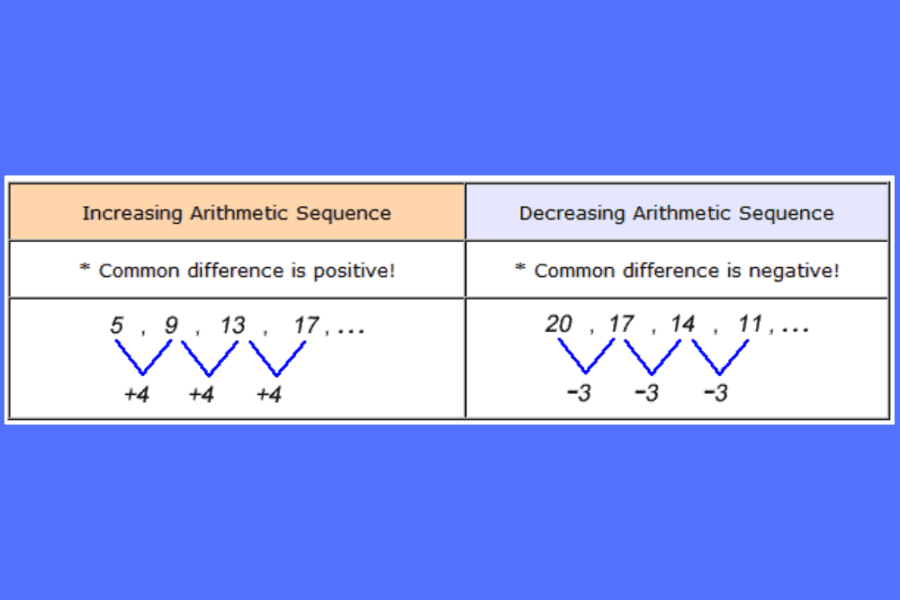 Arithmetic Sequence Calculator