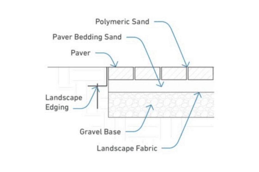Paver Sand Calculator – How Much Paver Sand Do I Need?