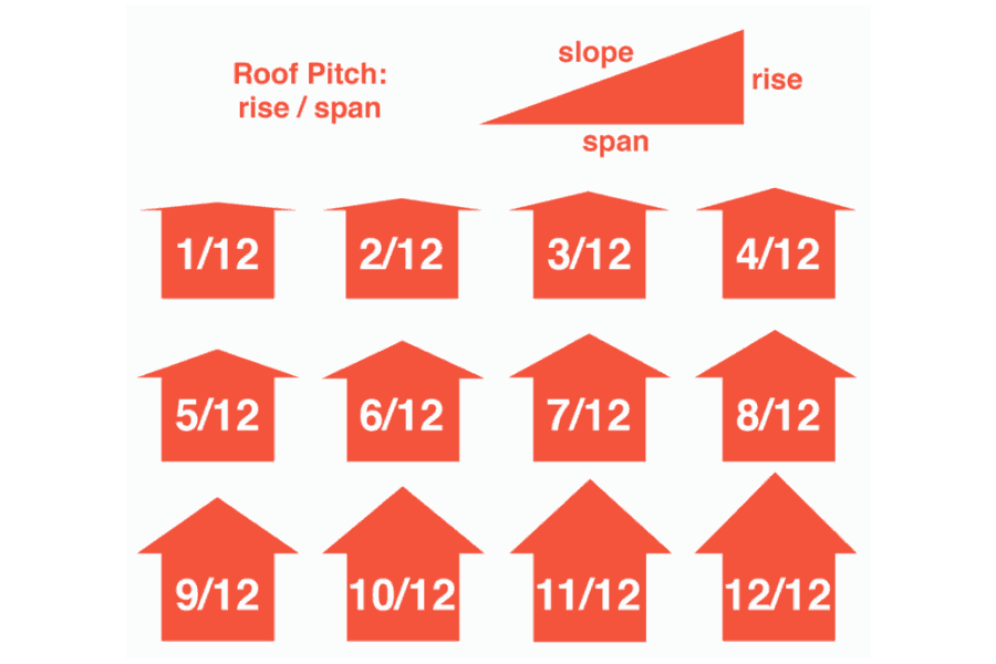 Roof Pitch Calculator (Roof Slope Calculator)