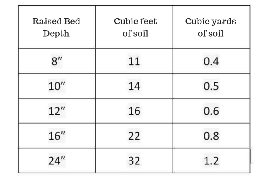 Soil Calculator – Calculate Soil Volume for your Garden